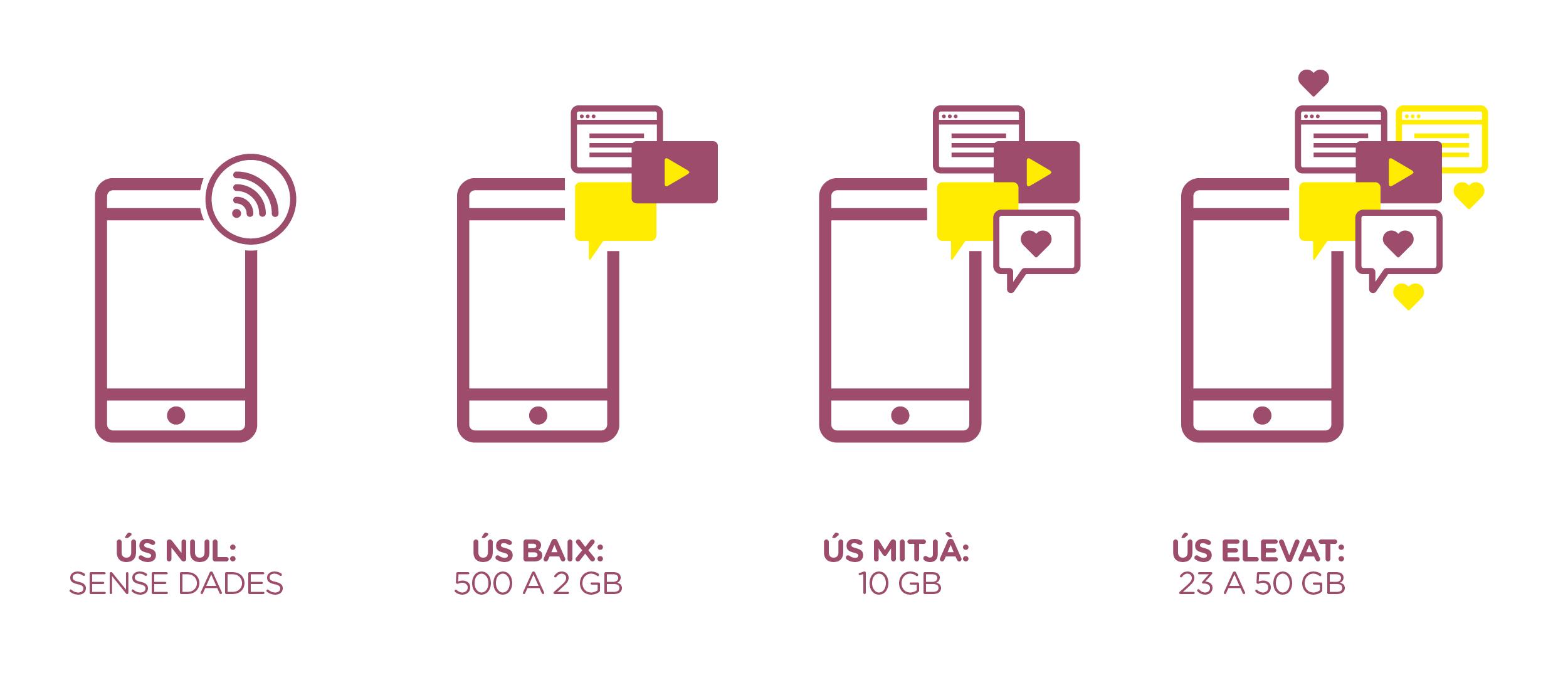 Opcions de tarifes de dades mòbil